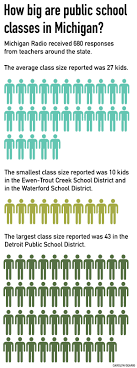 make up classes in michigan teachers tell us class sizes are getting bigger in michigan