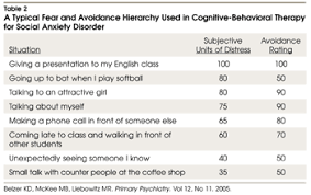 social anxiety disorder current perspectives on diagnosis and