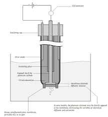 principles of po2 measurement with the clark electrode deranged
