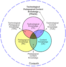 lesson plan design template technology integration in the humanities