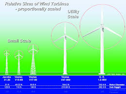 Small Wind Turbines For Home - wind electric