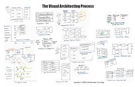 software architecture visualization design ideas modern gallery