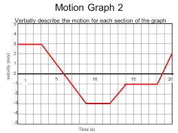 graphically representing motion displacement vs time graphs