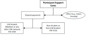 participant support costs research and sponsored programs