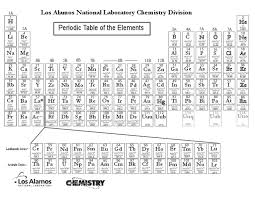 los alamos periodic table periodic table b w chemical elements crystalline solids