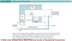 Kitchen Work Triangle by Kitchen Design Standards Conexaowebmix Com