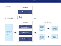 enhancement components ppt download