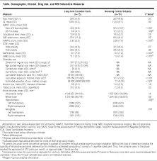 regional brain abnormalities associated with long term heavy
