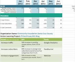 Social Media Analytics Spreadsheet by How To Sense Of Your Social Media Metrics Beth S