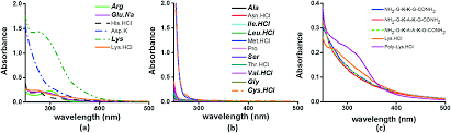 Rational K Hen Near Uv Visible Electronic Absorption Originating From Charged