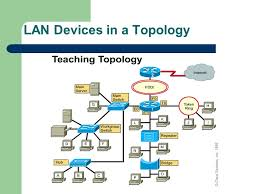 logical layout of network local area networks topology defines the structure of the network