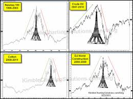 Home Of The Eifell Tower Bitcoin Potential U201ceiffel Tower U201d Pattern Says Joe Friday Zero