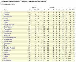 b premier league table preston north end fc 2005 to 2007 season