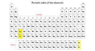 Elements In The Periodic Table New Data On Synthetic Element Trigger Rethink Of Periodic Table