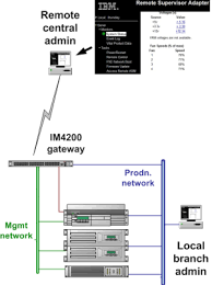 Ibm Service Desk Software How Does Sdtconnector Connecting With Ibm Director Software