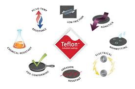 Coatings And Coatings by Properties Of Teflon Coatings Intech Services