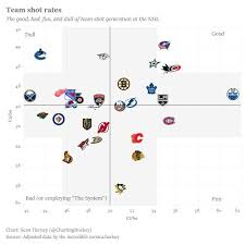 numbers never lie the canucks are not terrible