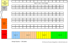 warehouse layout factors estockcard inventory software blog estockcard blog