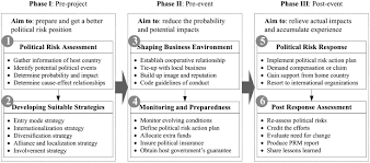 developing competitive advantages in political risk management for