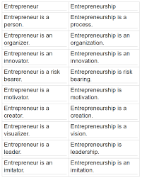 tutorial questions on entrepreneurship what is the difference between entrepreneurs and entrepreneurship