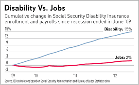 jobs under obama administration another obama record one in sixteen on disability today