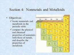 Metalloids On The Periodic Table Section 4 Nonmetals And Metalloids Ppt Online Download
