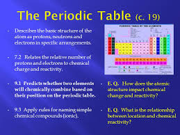 C Element Periodic Table The Periodic Table C 19 Describes The Basic Structure Of The