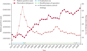 continuing challenge of infectious diseases in india the lancet