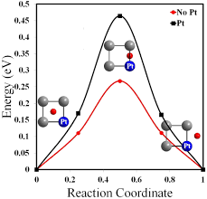 sulphur diffusion in β nial and effect of pt additive an ab