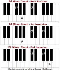 keyboard chords tutorial for beginners f sharp minor chord on piano how to form f minor chord