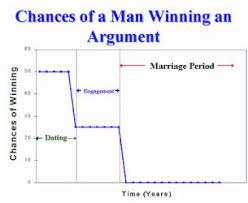 Wedding Quotes Jokes Mathematics Of Marriage Funny Wedding Jokes