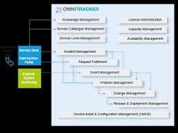 Service Desk Change Management Omnitracker It Service Management Center