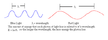 what is the wavelength of red light astronomy 100 light and radiation