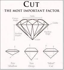 Diamond Depth And Table Why Diamonds Are Always In Demand Gems U0026 Jewellery Malawi