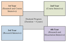 How Many Years Is A Light Year 5 Secrets To Surviving And Thriving In A Phd Program