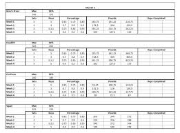 Bench Reps To Max Chart Wendler Strength Chart Crossfit Pinterest Strength Crossfit