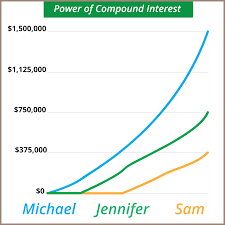 believe in the power of compound interest believe