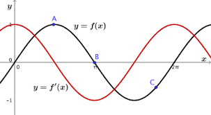 things you might have noticed estimating gradients calculus of
