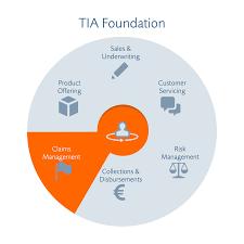 claims u2013 insurance software tia technology