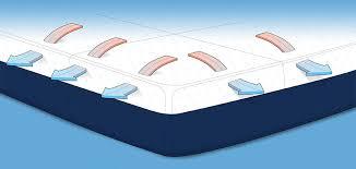 tempur pedic bed cover amerisleep vs tempurpedic mattress reviews