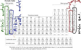 Periodic Table With Charges Determining Ionic Charges And Valence Electrons Youtube