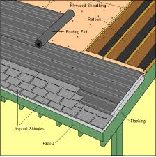 How To Re Roof A Shed With Onduline Corrugated Roofing Sheets by Can You Re Roof Over Your Old Roof