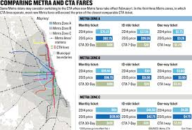 Cta Blue Line Map Some Metra Riders Say Fare Increases Will Drive Them To Cta