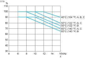 atv212hu30m3x variable speed drive atv212 3kw 240v 3ph