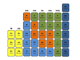 where are semiconductors on the periodic table sections
