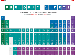 Periodic Table Project Ideas Periodic Table Home Decor Best Chemistry Decor Products On