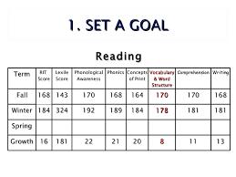using map data to inform instruction and facilitate student goal sett u2026