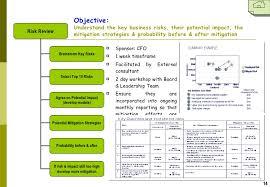 cfo report template performance improvement roadmap v4