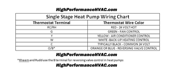 thermostat wiring diagram color code thermostat wiring diagrams