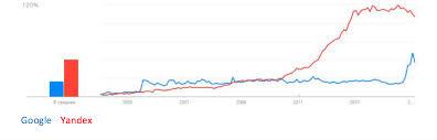 battle of the titans yandex vs google the future media blog